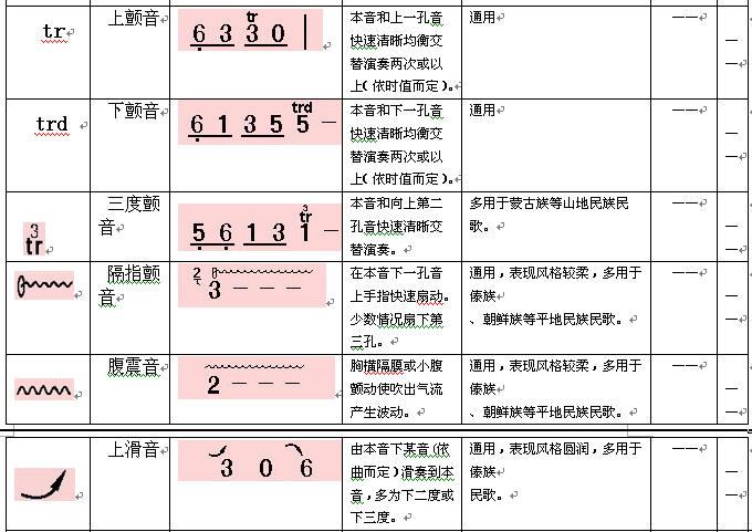 葫芦丝巴乌简谱记谱符号及演奏方法