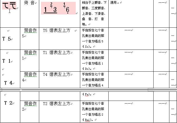 乐理-简谱及记谱符号
